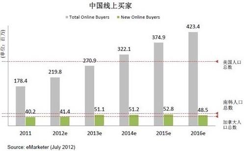 人口老龄化_越南2012人口总数